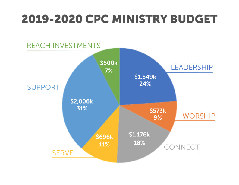 2019-2020 Ministry Budget